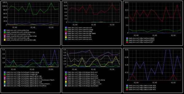 Zeek Network Security Monitor