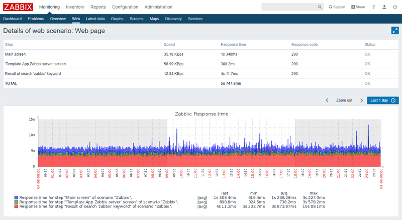 web monitoring view